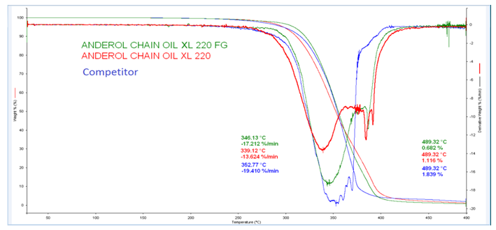 TGA chain oil thermal oxidative stability